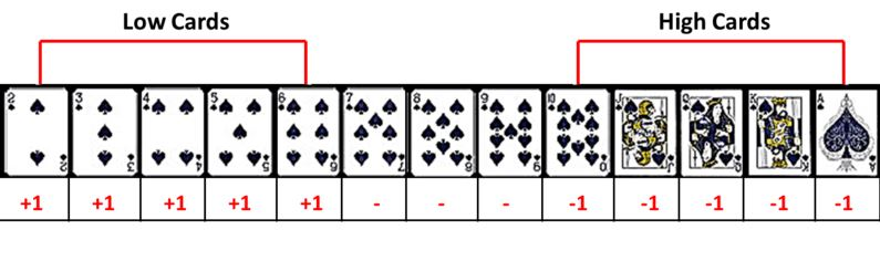 blackjack card counting