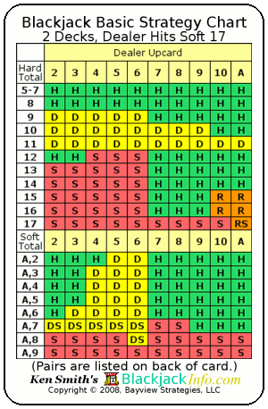 Lo Ng Down The Chart By Beginning On The Top Down To The Bottom Player May Notice The Totals With A Hard And Soft Values Aside From That Hands That Are